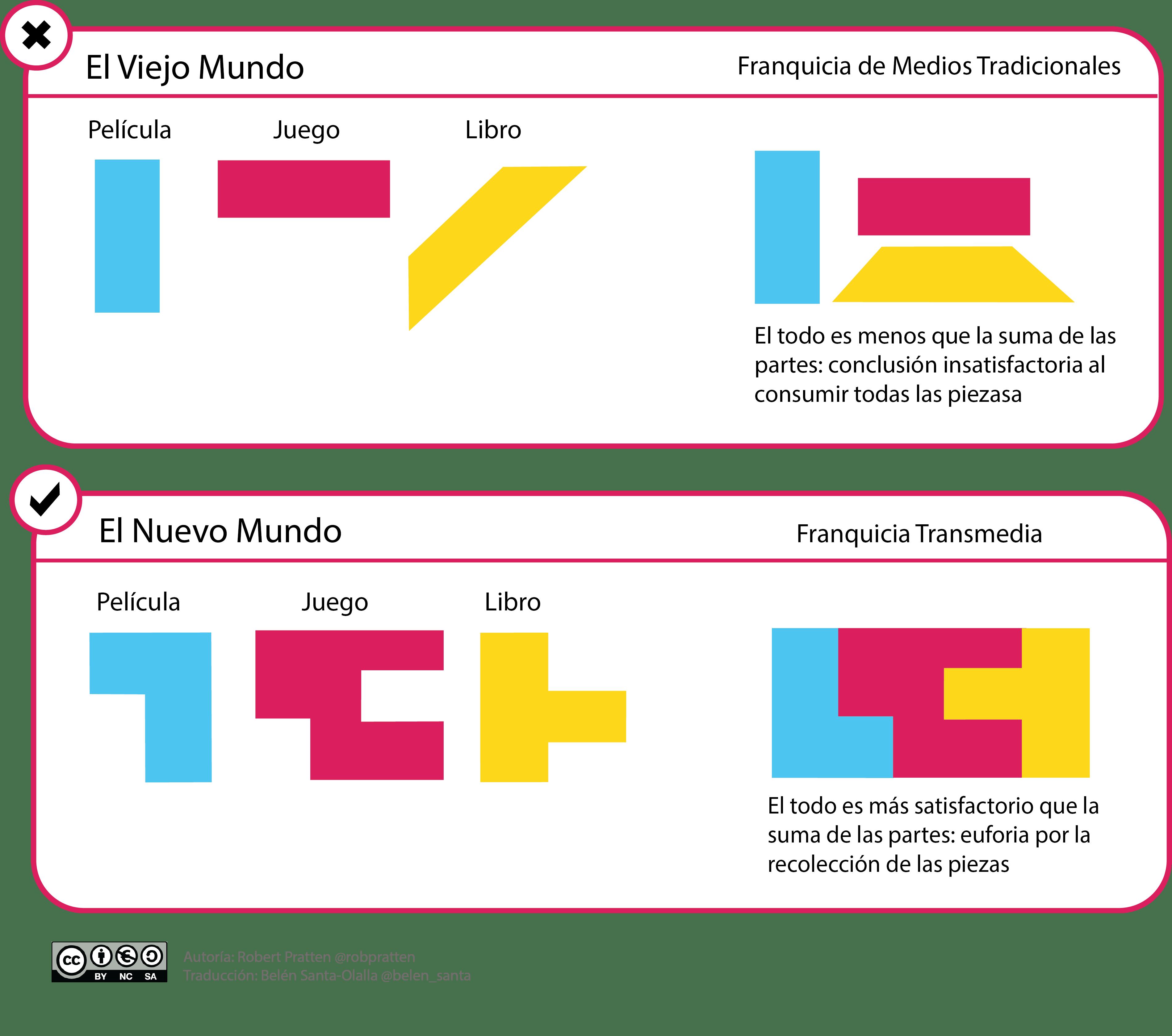 Transmedia