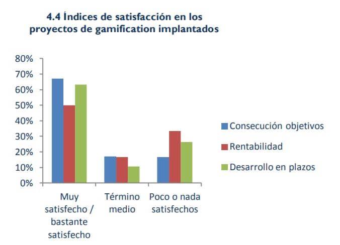 Estadísticas Gamificación